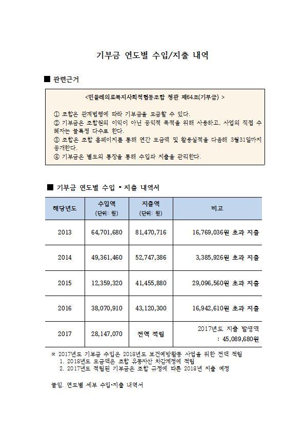 기부금 연도별 수입(게시용)001.jpg